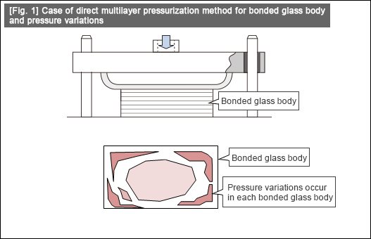 [Fig. 1] Case of direct multilayer pressurization method for bonded glass body and pressure variations